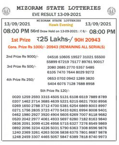 Mizoram State Lottery Result (13.08.2021) Out now 08:00 pm pdf download