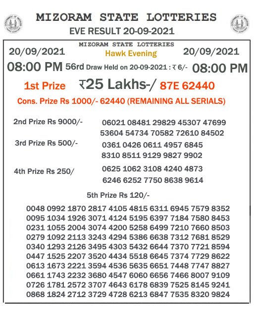 Mizoram State Lottery Result 20.08.2021) Out now 08:00 pm pdf download