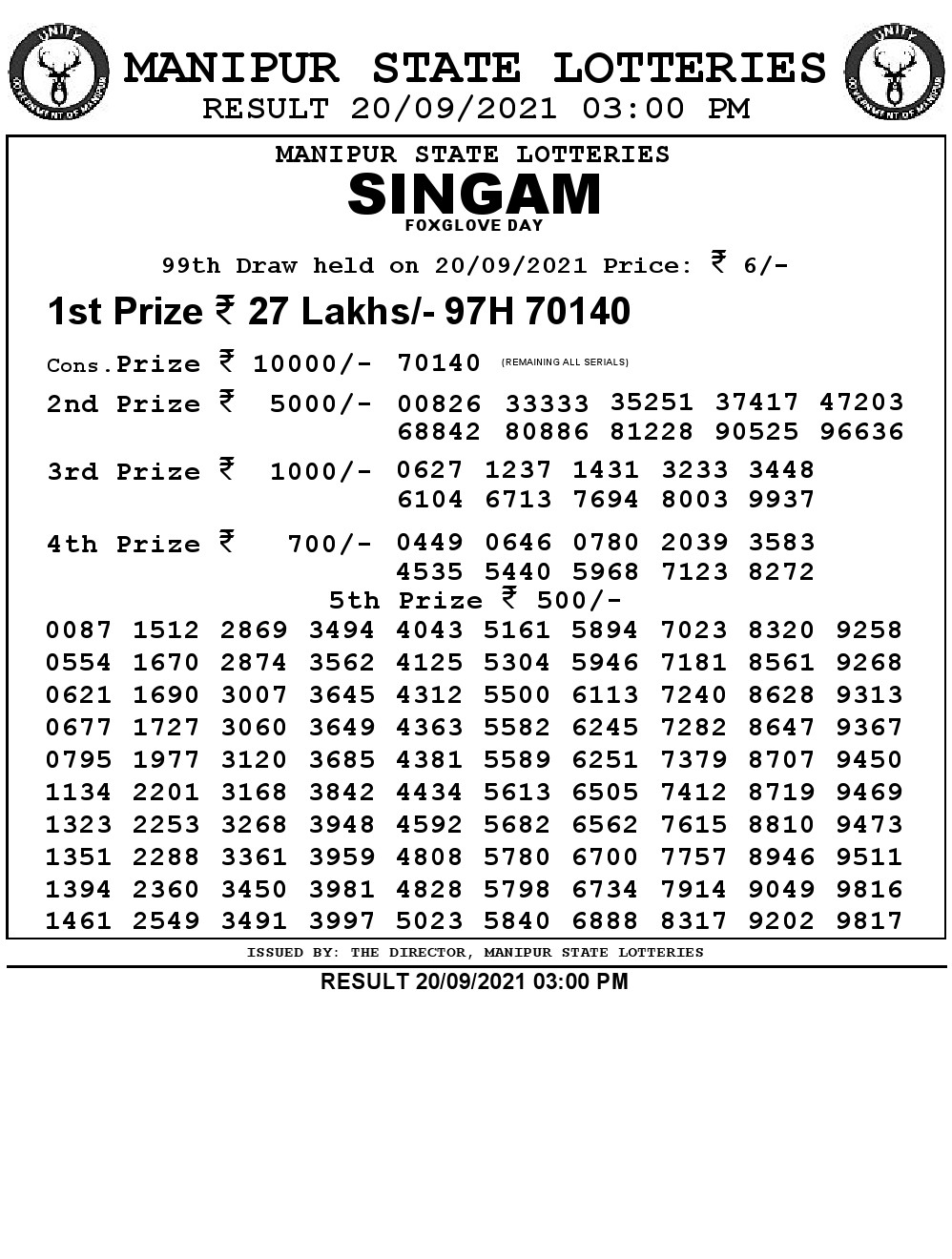 Manipur State Lottery Result 20.09.2021) Out now 03:00 PM pdf download